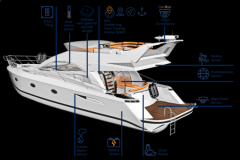 Überwachung des Bootes mit Glomex ZigBoat